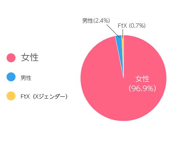 性別グラフ