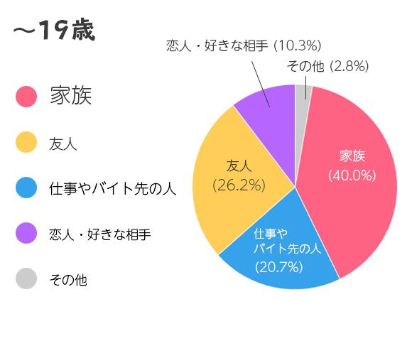 19歳までの結果グラフ