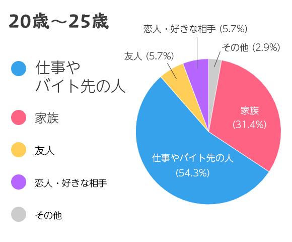 25歳までの結果グラフ