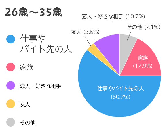 35歳までの結果グラフ