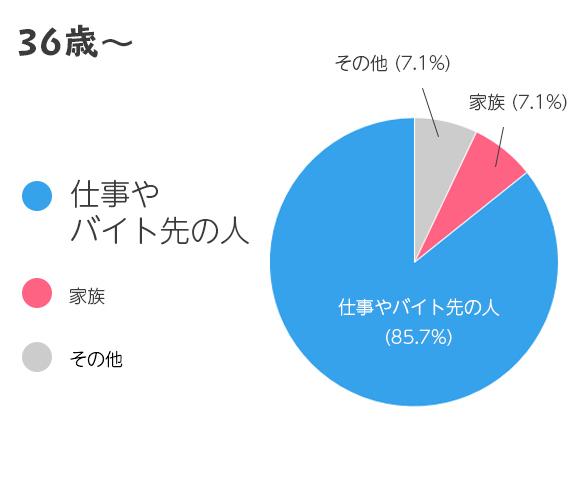 36歳以上の結果グラフ